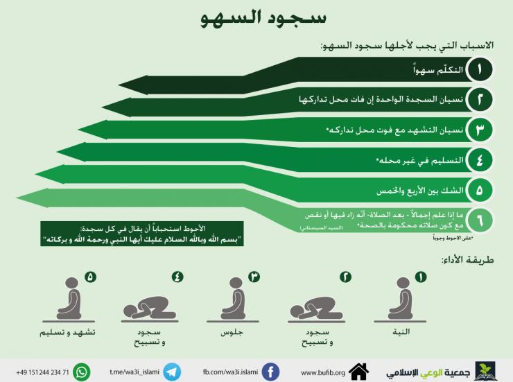 سجود السهو جمعية الوعي الإسلامي